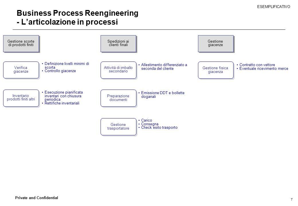 7 Private and Confidential Business Process Reengineering - L'articolazione in processi Gestione giacenze Spedizioni ai clienti finali Gestione scorte