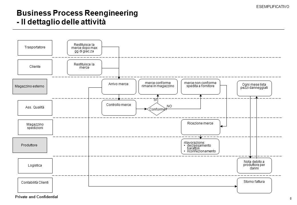 8 Private and Confidential Business Process Reengineering - Il dettaglio delle attività Magazzino esterno Magazzino spedizioni Logistica Arrivo merce