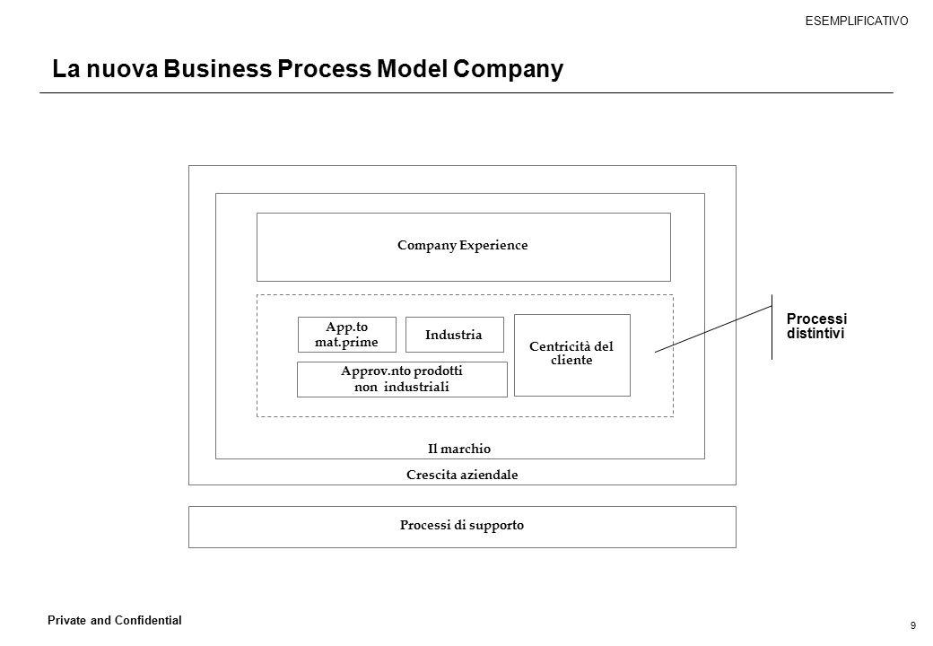 9 Private and Confidential La nuova Business Process Model Company Crescita aziendale Il marchio App.to mat.prime Industria Approv.nto prodotti non in