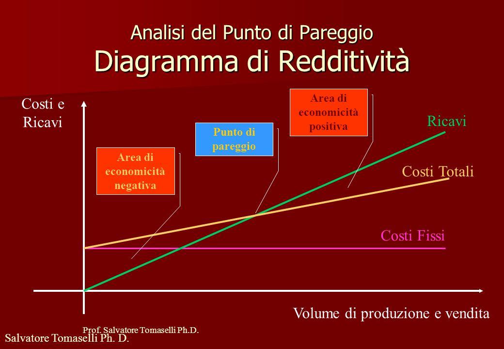 """Prof. Salvatore Tomaselli Ph.D. Analisi del Punto di Pareggio Utilizza lo strumento del """"diagramma di redditività Utilizza lo strumento del """"diagramma"""