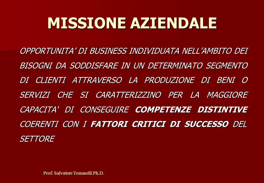 Prof. Salvatore Tomaselli Ph.D. Formula Imprenditoriale Struttura Proposte offerte/ Contributi richiesti Sistema di prodotto Sistema di mercatoSistema