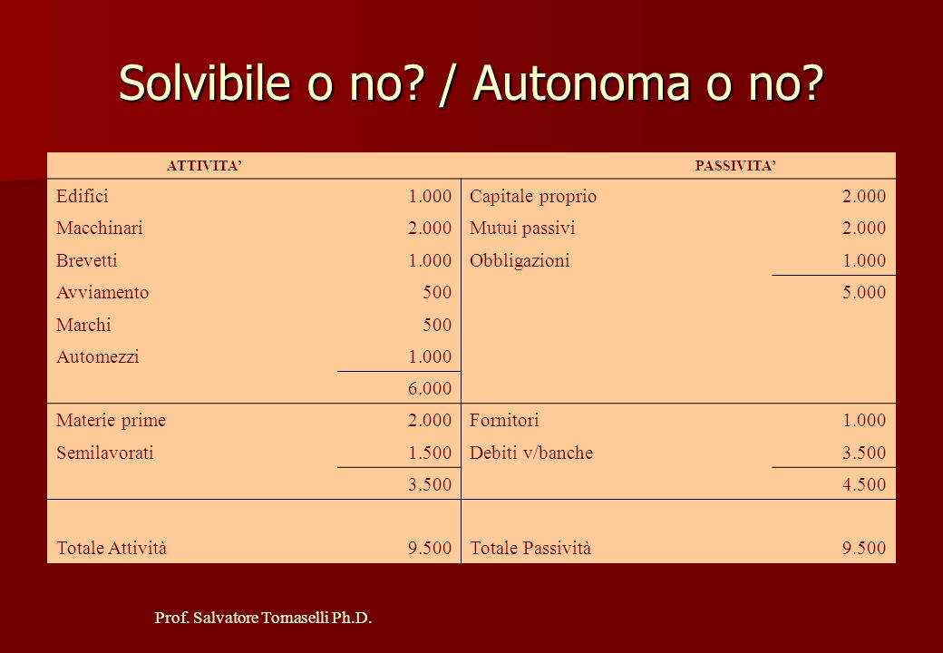 Prof. Salvatore Tomaselli Ph.D. Autonoma o non autonoma? ATTIVITA' PASSIVITA' Immobilizzazioni 1.000Capitale proprio 300 Mutui industriali 1.000 Mater