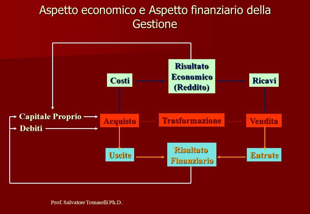 Prof. Salvatore Tomaselli Ph.D. LA MANIFESTAZIONE ECONOMICA DEI COSTI E DEI RICAVI NON COINCIDE TEMPORALMENTE CON LA LORO MANIFESTAZIONE FINANZIARIA
