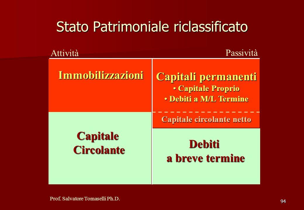 Prof. Salvatore Tomaselli Ph.D. La riclassificazione dello Stato Patrimoniale in base alla rapidità del ciclo di reintegro e di rimborso