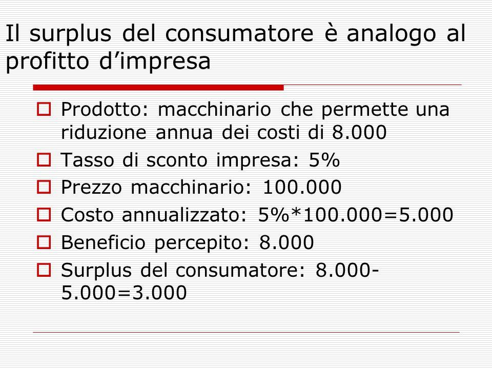 Il surplus del consumatore è analogo al profitto d'impresa  Prodotto: macchinario che permette una riduzione annua dei costi di 8.000  Tasso di sconto impresa: 5%  Prezzo macchinario: 100.000  Costo annualizzato: 5%*100.000=5.000  Beneficio percepito: 8.000  Surplus del consumatore: 8.000- 5.000=3.000
