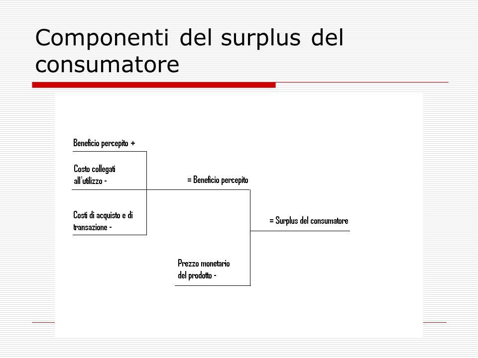 Componenti del surplus del consumatore