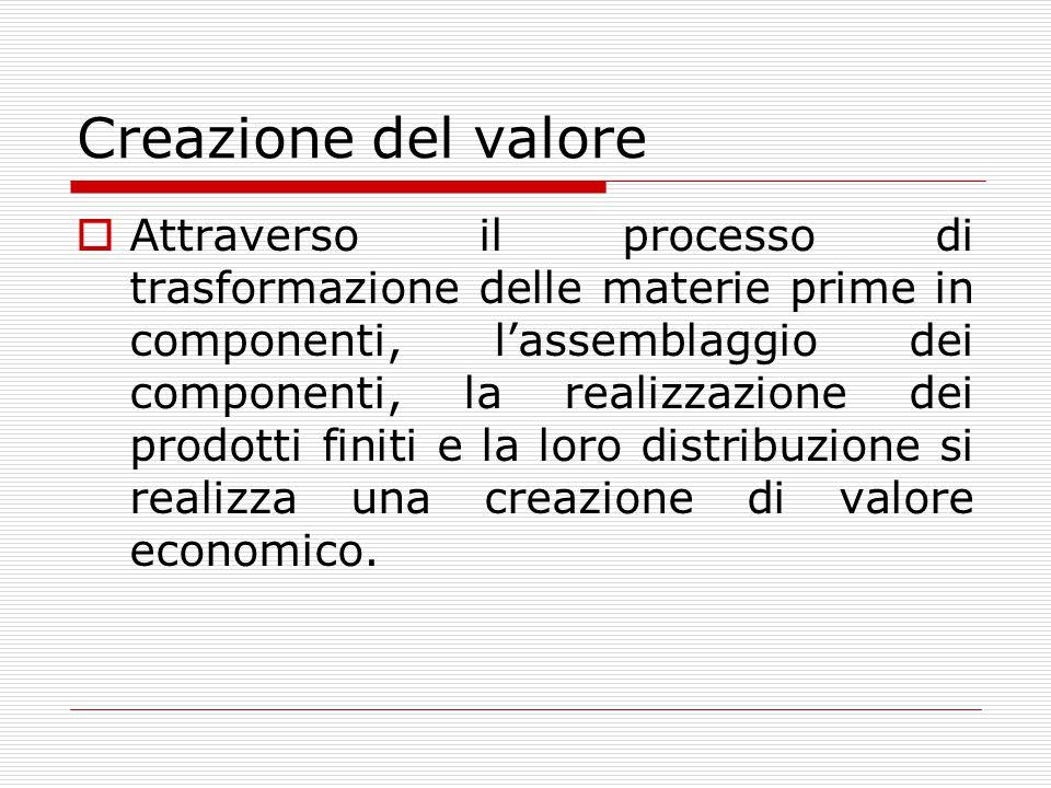 Creazione del valore  Attraverso il processo di trasformazione delle materie prime in componenti, l'assemblaggio dei componenti, la realizzazione dei prodotti finiti e la loro distribuzione si realizza una creazione di valore economico.