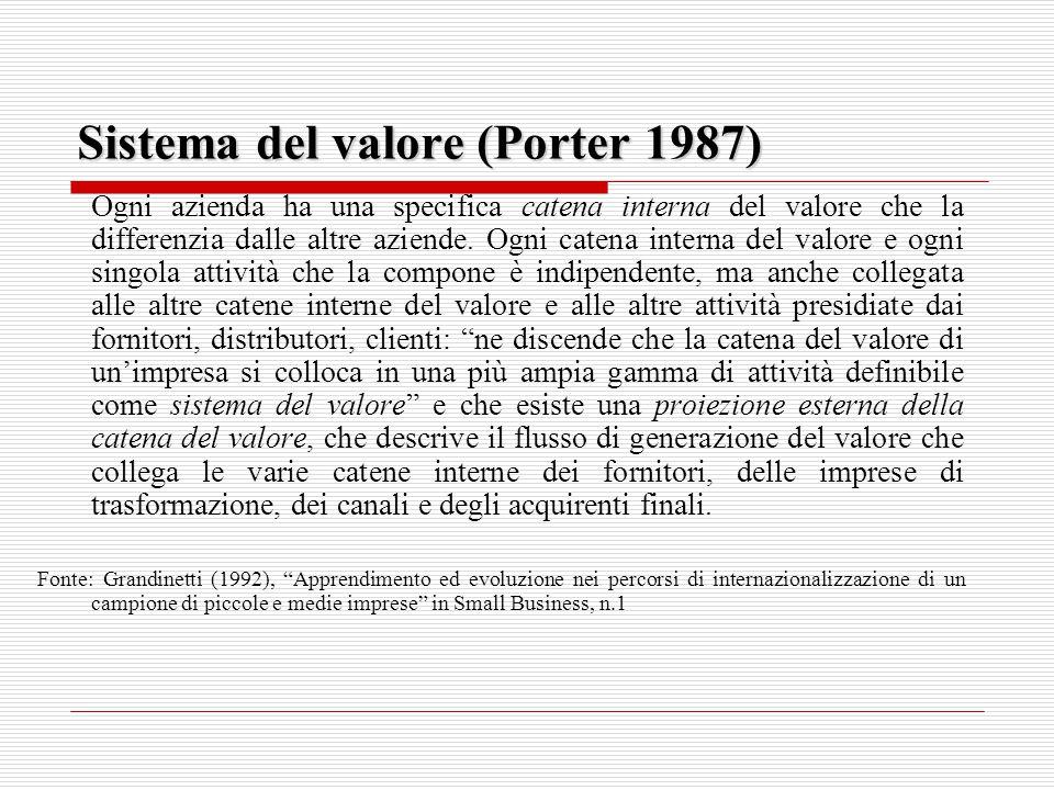 Sistema del valore (Porter 1987) Ogni azienda ha una specifica catena interna del valore che la differenzia dalle altre aziende.