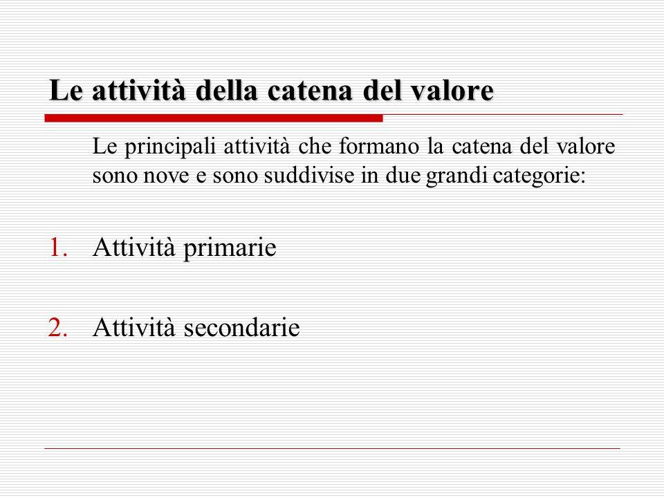 Le attività della catena del valore Le principali attività che formano la catena del valore sono nove e sono suddivise in due grandi categorie: 1.Attività primarie 2.Attività secondarie