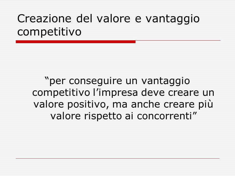 Creazione del valore e vantaggio competitivo per conseguire un vantaggio competitivo l'impresa deve creare un valore positivo, ma anche creare più valore rispetto ai concorrenti