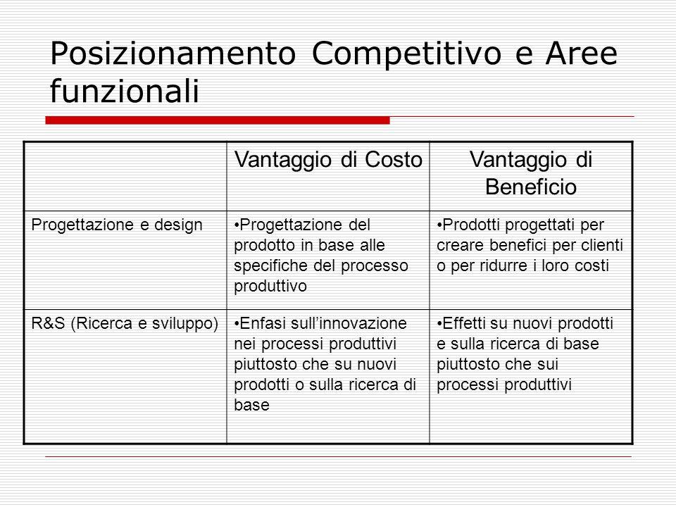Posizionamento Competitivo e Aree funzionali Vantaggio di CostoVantaggio di Beneficio Progettazione e designProgettazione del prodotto in base alle specifiche del processo produttivo Prodotti progettati per creare benefici per clienti o per ridurre i loro costi R&S (Ricerca e sviluppo)Enfasi sull'innovazione nei processi produttivi piuttosto che su nuovi prodotti o sulla ricerca di base Effetti su nuovi prodotti e sulla ricerca di base piuttosto che sui processi produttivi