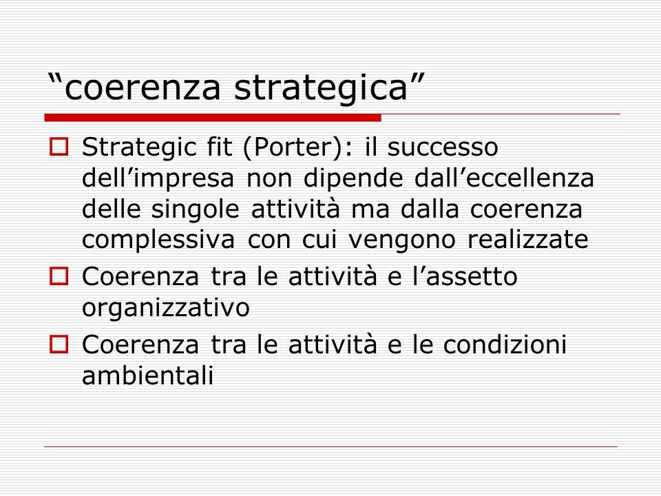 coerenza strategica  Strategic fit (Porter): il successo dell'impresa non dipende dall'eccellenza delle singole attività ma dalla coerenza complessiva con cui vengono realizzate  Coerenza tra le attività e l'assetto organizzativo  Coerenza tra le attività e le condizioni ambientali