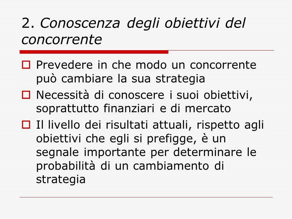 2. Conoscenza degli obiettivi del concorrente  Prevedere in che modo un concorrente può cambiare la sua strategia  Necessità di conoscere i suoi obi