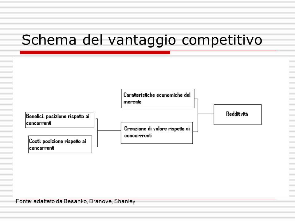 Schema del vantaggio competitivo Fonte: adattato da Besanko, Dranove, Shanley