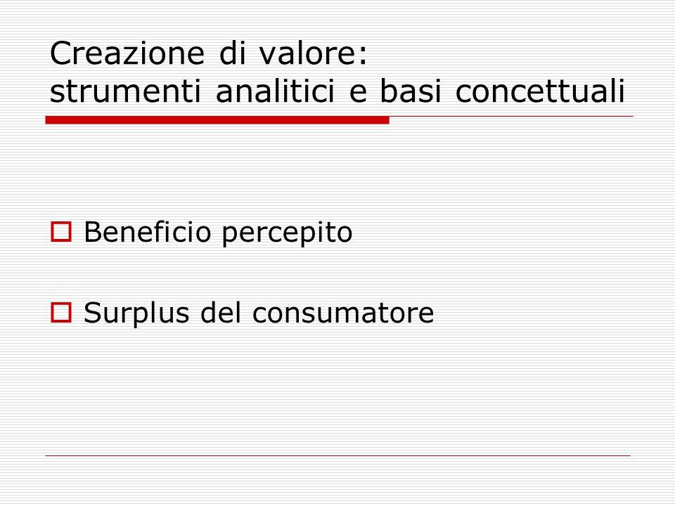 Creazione di valore: strumenti analitici e basi concettuali  Beneficio percepito  Surplus del consumatore