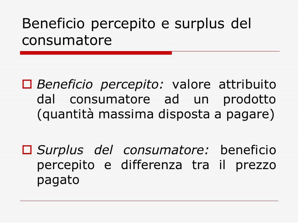 Beneficio percepito e surplus del consumatore  Beneficio percepito: valore attribuito dal consumatore ad un prodotto (quantità massima disposta a pagare)  Surplus del consumatore: beneficio percepito e differenza tra il prezzo pagato