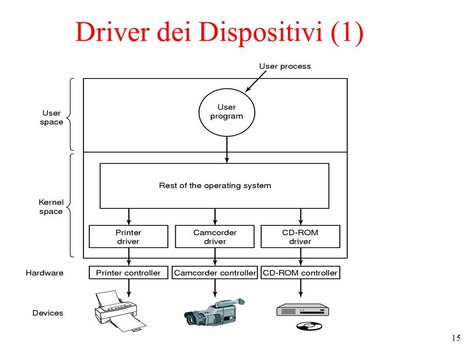 15 Driver dei Dispositivi (1)