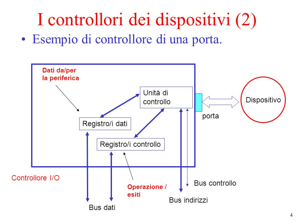 4 Controllore I/O Registro/i dati Registro/i controllo Unità di controllo Bus dati Bus indirizzi Bus controllo Dispositivo porta Operazione / esiti Da