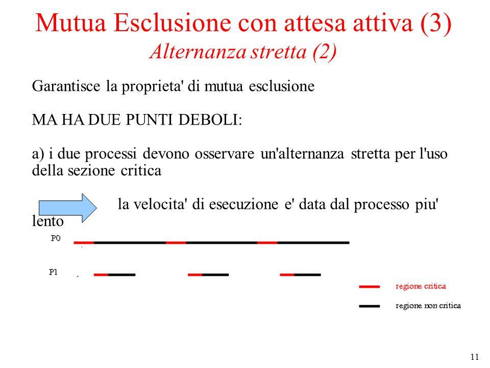 11 Mutua Esclusione con attesa attiva (3) Alternanza stretta (2) Garantisce la proprieta' di mutua esclusione MA HA DUE PUNTI DEBOLI: a) i due process