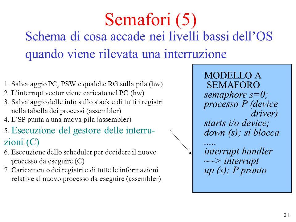 21 Semafori (5) Schema di cosa accade nei livelli bassi dell'OS quando viene rilevata una interruzione 1. Salvataggio PC, PSW e qualche RG sulla pila