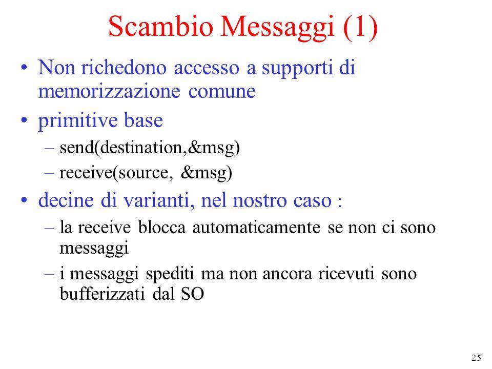 25 Scambio Messaggi (1) Non richedono accesso a supporti di memorizzazione comune primitive base –send(destination,&msg) –receive(source, &msg) decine