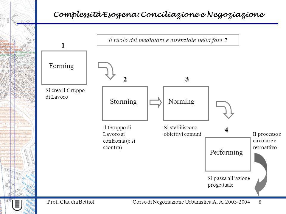Complessità Esogena: Conciliazione e Negoziazione Prof. Claudia Bettiol Corso di Negoziazione Urbanistica A. A. 2003-20048 Il ruolo del mediatore è es
