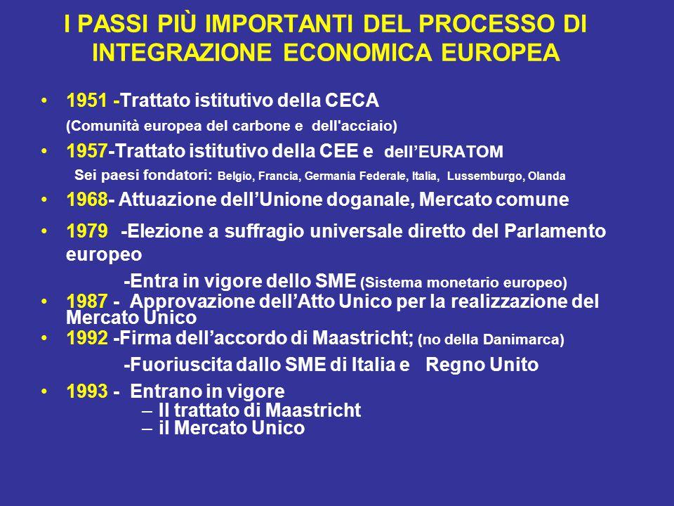 I PASSI PIÙ IMPORTANTI DEL PROCESSO DI INTEGRAZIONE ECONOMICA EUROPEA 1951 -Trattato istitutivo della CECA (Comunità europea del carbone e dell acciaio) 1957-Trattato istitutivo della CEE e dell'EURATOM Sei paesi fondatori: Belgio, Francia, Germania Federale, Italia, Lussemburgo, Olanda 1968- Attuazione dell'Unione doganale, Mercato comune 1979 -Elezione a suffragio universale diretto del Parlamento europeo -Entra in vigore dello SME (Sistema monetario europeo) 1987 - Approvazione dell'Atto Unico per la realizzazione del Mercato Unico 1992 -Firma dell'accordo di Maastricht; (no della Danimarca) -Fuoriuscita dallo SME di Italia e Regno Unito 1993 - Entrano in vigore –Il trattato di Maastricht –il Mercato Unico