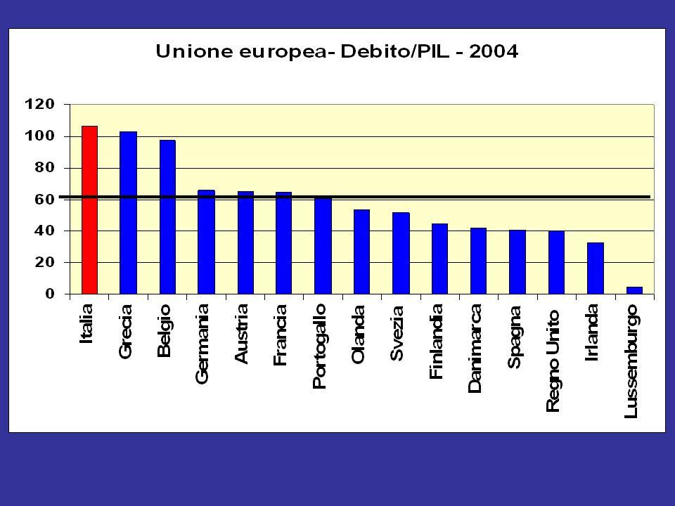 Debito/PIL nei paesi dell'UE - 2004