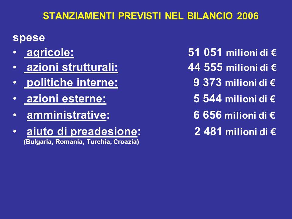 STANZIAMENTI PREVISTI NEL BILANCIO 2006 spese agricole: 51 051 milioni di € azioni strutturali: 44 555 milioni di € politiche interne: 9 373 milioni di € azioni esterne: 5 544 milioni di € amministrative: 6 656 milioni di € aiuto di preadesione: 2 481 milioni di € (Bulgaria, Romania, Turchia, Croazia)