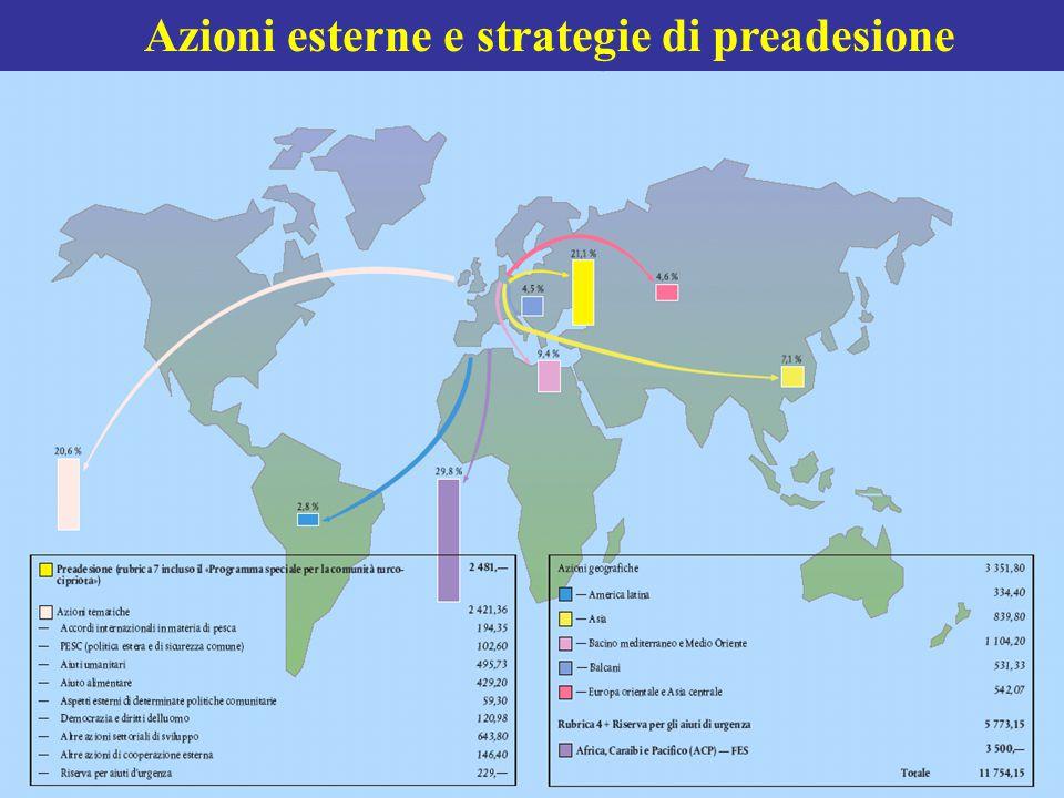 Azioni esterne e strategie di preadesione