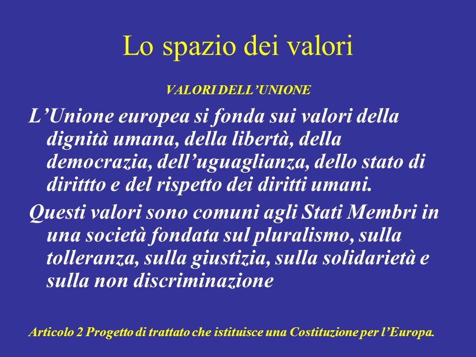 Lo spazio dei valori VALORI DELL'UNIONE L'Unione europea si fonda sui valori della dignità umana, della libertà, della democrazia, dell'uguaglianza, dello stato di dirittto e del rispetto dei diritti umani.