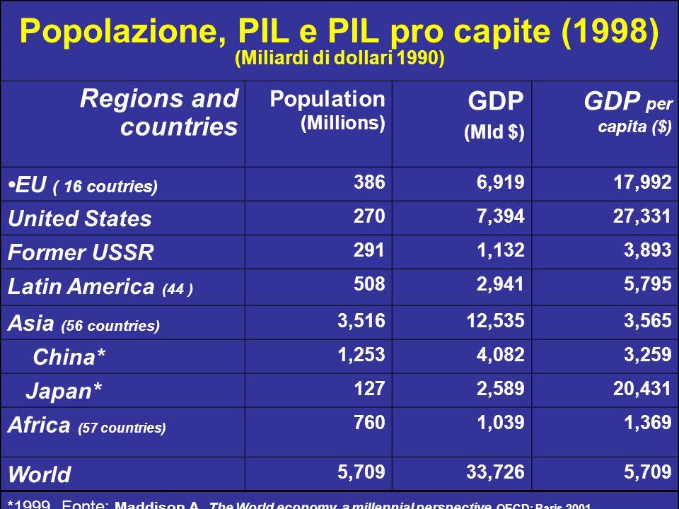 Popolazione, PIL e PIL pro capite (1998) (Miliardi di dollari 1990) Regions and countries Population (Millions) GDP (Mld $) GDP per capita ($) EU ( 16