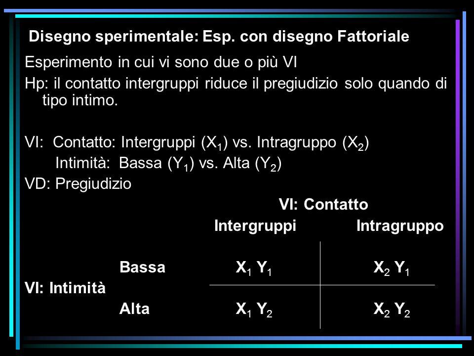 Disegno sperimentale: Esp. con disegno Fattoriale Esperimento in cui vi sono due o più VI Hp: il contatto intergruppi riduce il pregiudizio solo quand