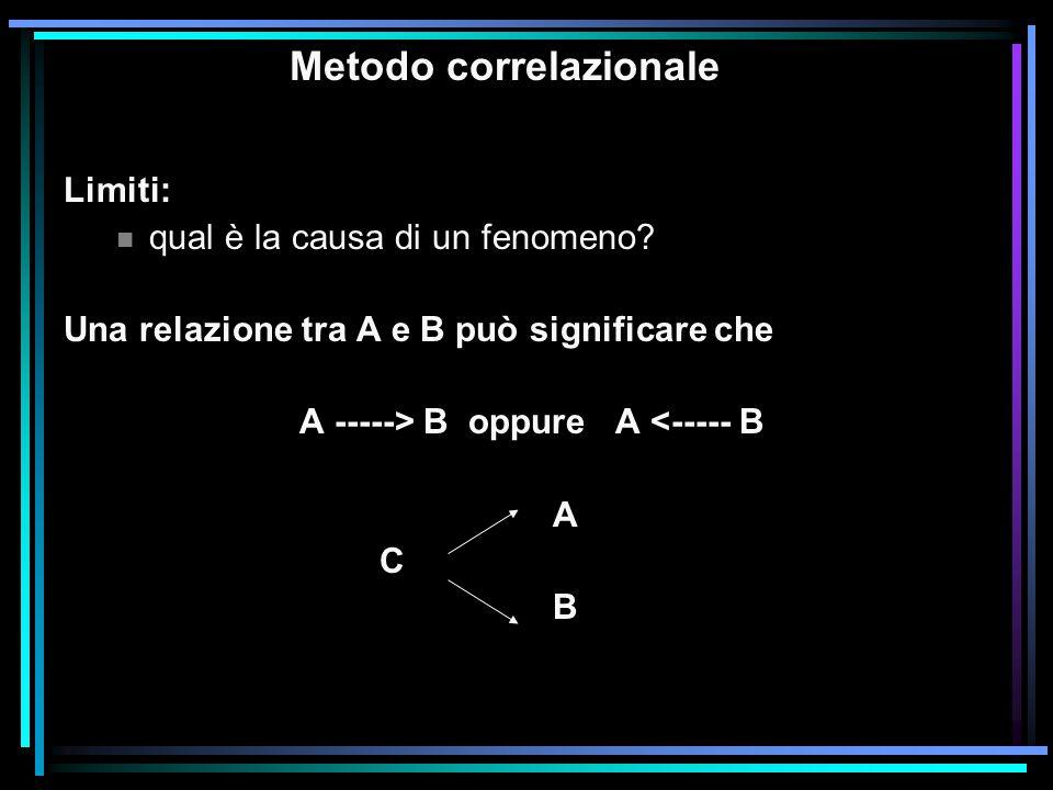 Metodo correlazionale Limiti: n qual è la causa di un fenomeno? Una relazione tra A e B può significare che A -----> B oppureA <----- B A C B