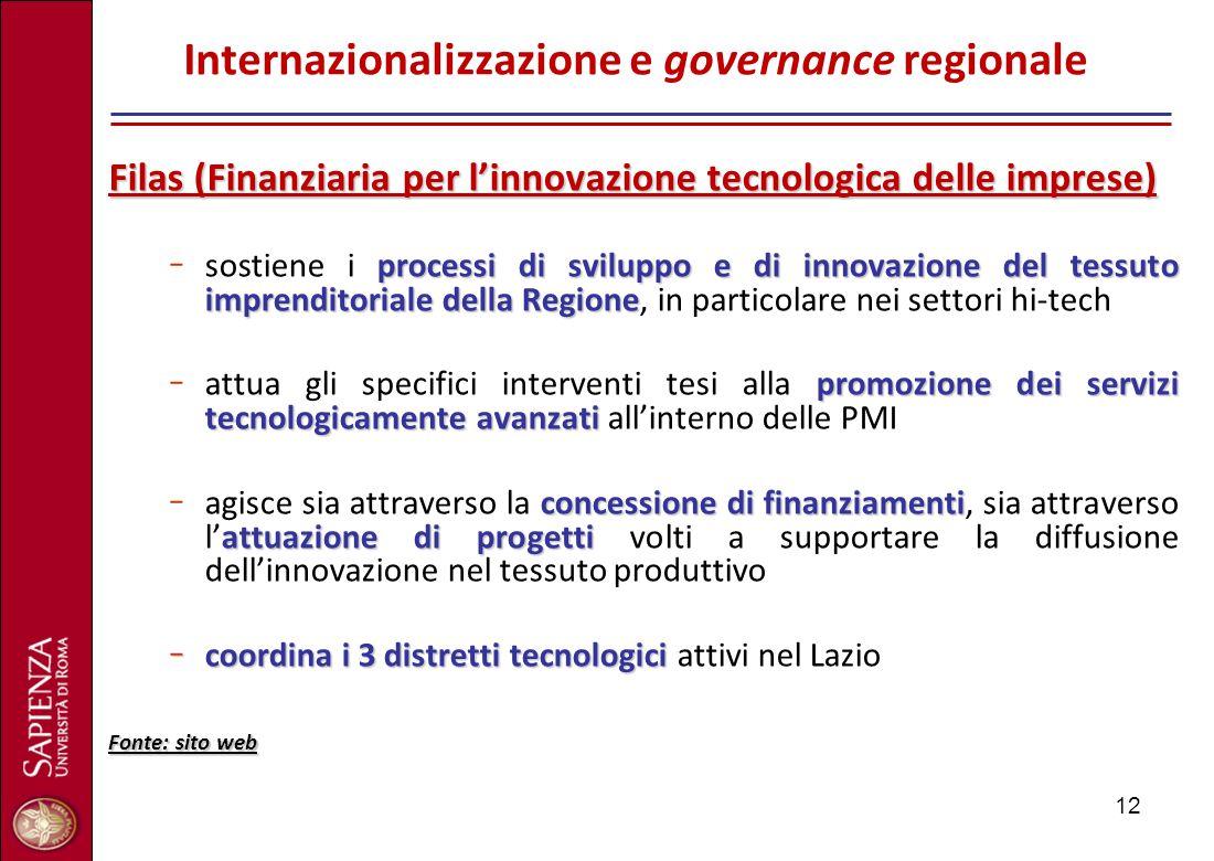 12 Internazionalizzazione e governance regionale Filas (Finanziaria per l'innovazione tecnologica delle imprese) processi di sviluppo e di innovazione