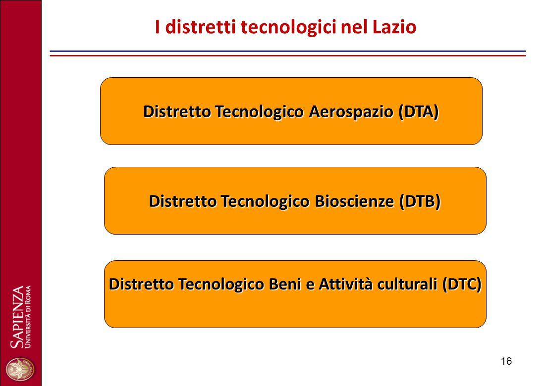 16 I distretti tecnologici nel Lazio Distretto Tecnologico Bioscienze (DTB) Distretto Tecnologico Aerospazio (DTA) Distretto Tecnologico Beni e Attivi