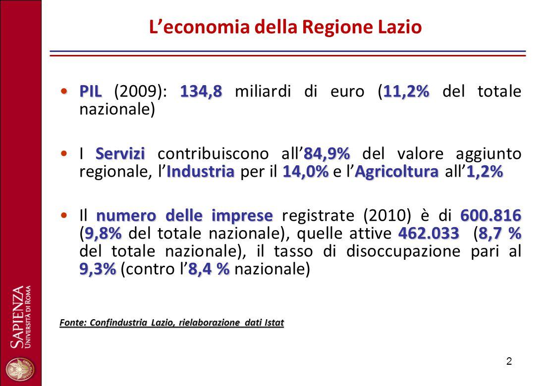 2 L'economia della Regione Lazio PIL134,811,2%PIL (2009): 134,8 miliardi di euro (11,2% del totale nazionale) Servizi84,9% Industria14,0%Agricoltura1,