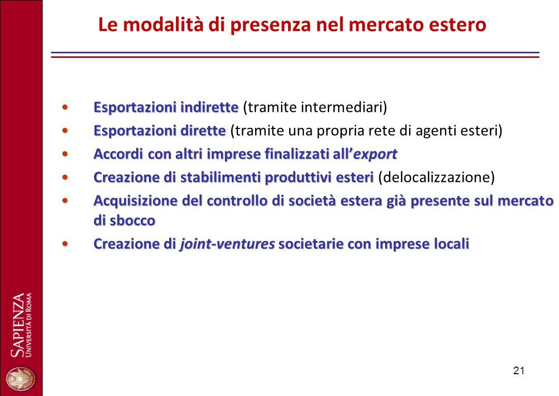 21 Le modalità di presenza nel mercato estero Esportazioni indiretteEsportazioni indirette (tramite intermediari) Esportazioni diretteEsportazioni dir