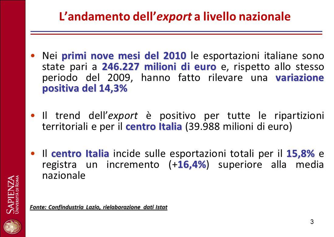 3 L'andamento dell'export a livello nazionale primi nove mesi del 2010 246.227 milioni di euro variazione positiva del 14,3%Nei primi nove mesi del 20