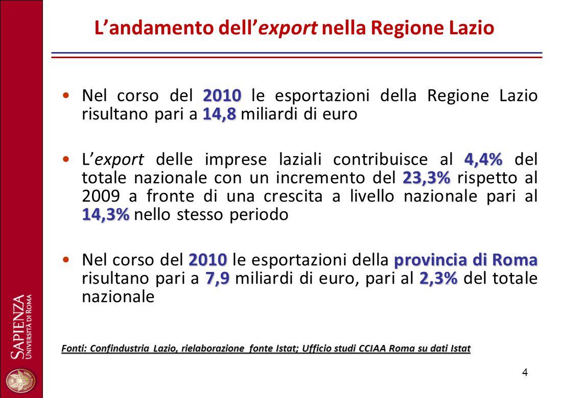 4 L'andamento dell'export nella Regione Lazio 2010 14,8Nel corso del 2010 le esportazioni della Regione Lazio risultano pari a 14,8 miliardi di euro 4