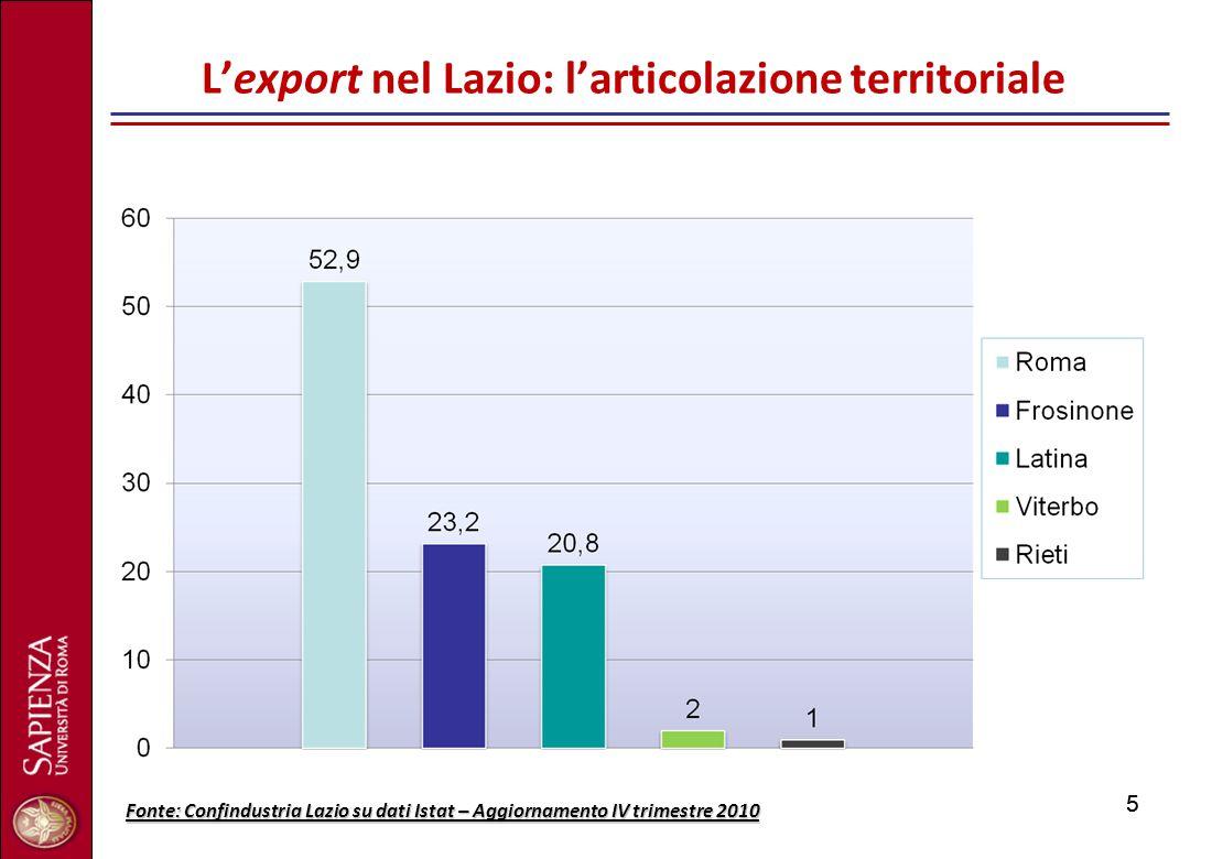 55 L'export nel Lazio: l'articolazione territoriale Fonte: Confindustria Lazio su dati Istat – Aggiornamento IV trimestre 2010
