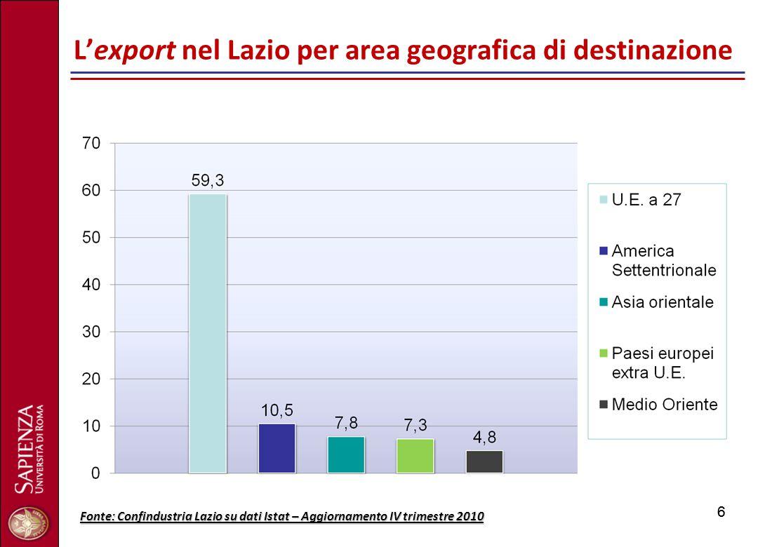 66 L'export nel Lazio per area geografica di destinazione Fonte: Confindustria Lazio su dati Istat – Aggiornamento IV trimestre 2010