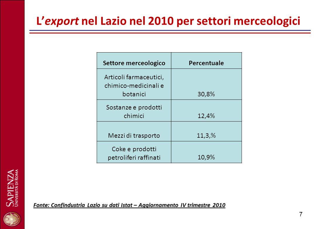 7 L'export nel Lazio nel 2010 per settori merceologici Settore merceologicoPercentuale Articoli farmaceutici, chimico-medicinali e botanici30,8% Sosta