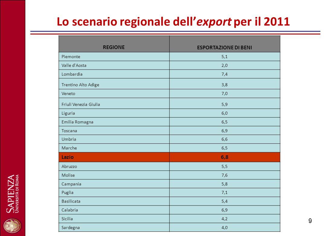 9 Lo scenario regionale dell'export per il 2011 REGIONE ESPORTAZIONE DI BENI Piemonte5,1 Valle d'Aosta2,0 Lombardia7,4 Trentino Alto Adige3,8 Veneto7,