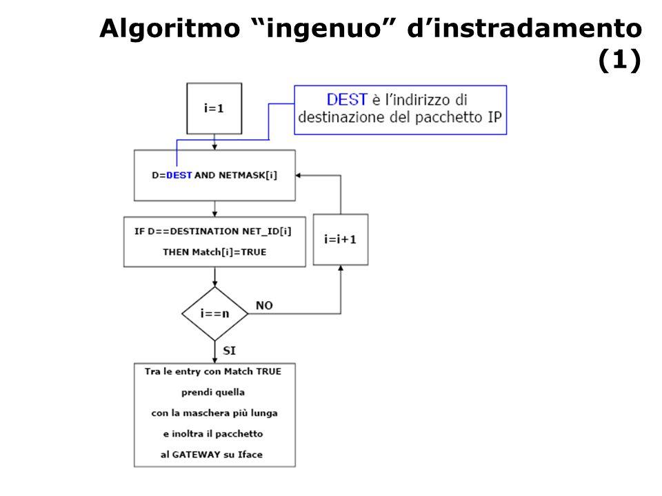 Algoritmo ingenuo d'instradamento (1)
