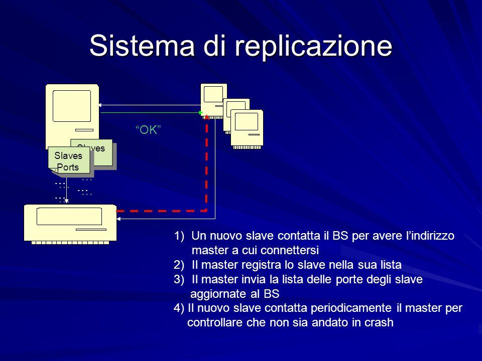 Sistema di replicazione 1) Un nuovo slave contatta il BS per avere l'indirizzo master a cui connettersi 2)Il master registra lo slave nella sua lista