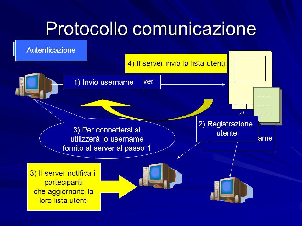 Protocollo comunicazione Registrazione 1)Invio i miei dati al server …… …… ……. … …… …… ……. … 3) Per connettersi si utilizzerà lo username fornito al s