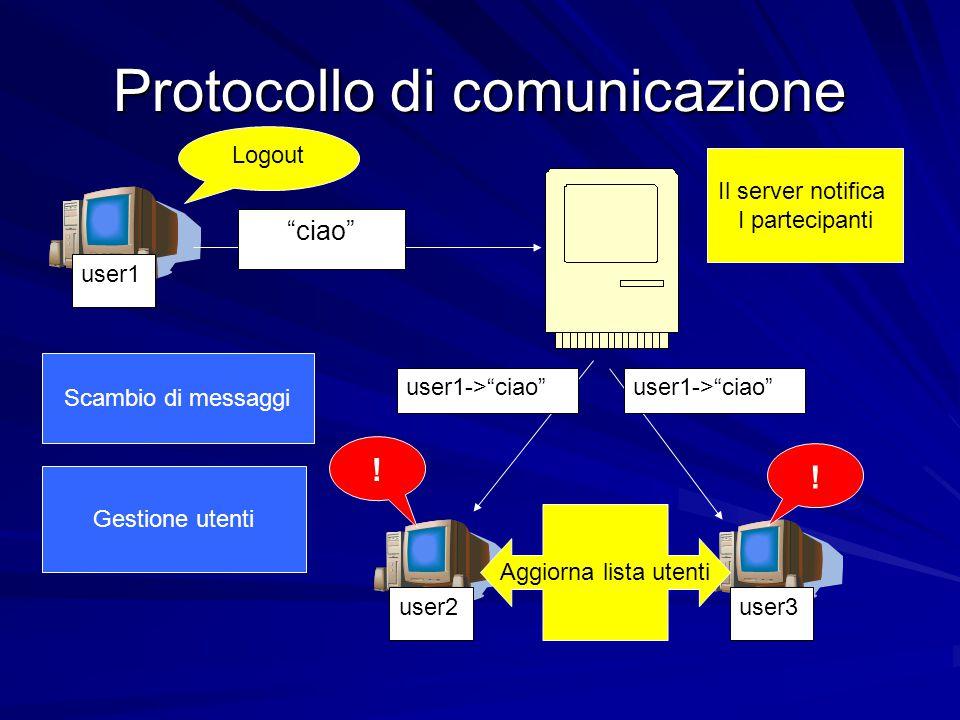 """Protocollo di comunicazione user1 user2user3 Scambio di messaggi """"ciao"""" user1->""""ciao"""" Gestione utenti Logout Il server notifica I partecipanti Aggiorn"""