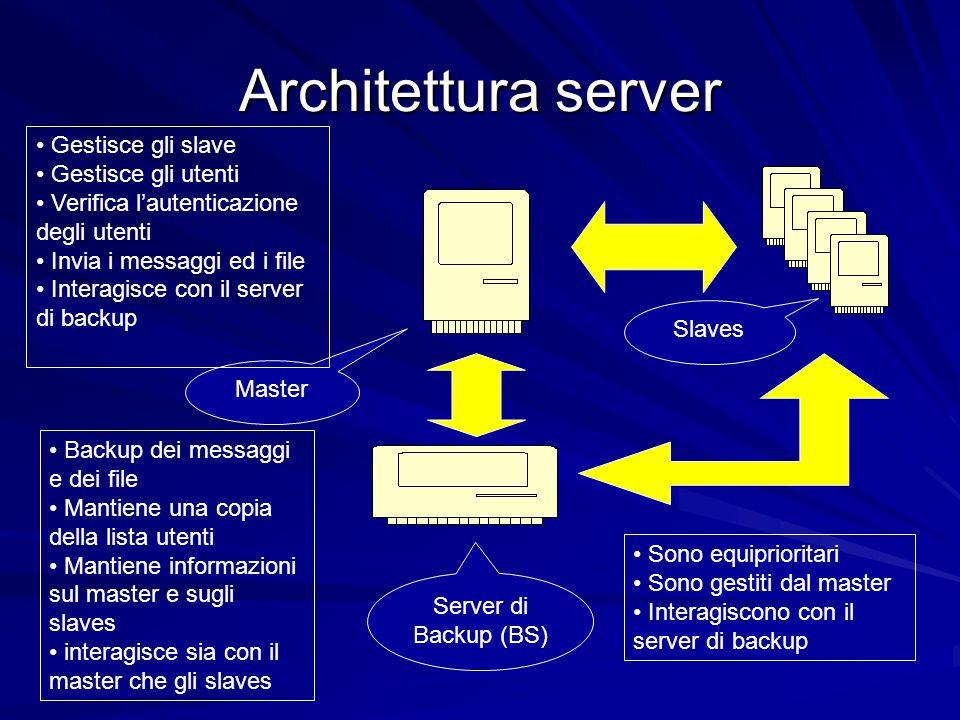 Architettura server Server di Backup (BS) Master Slaves Gestisce gli slave Gestisce gli utenti Verifica l'autenticazione degli utenti Invia i messaggi