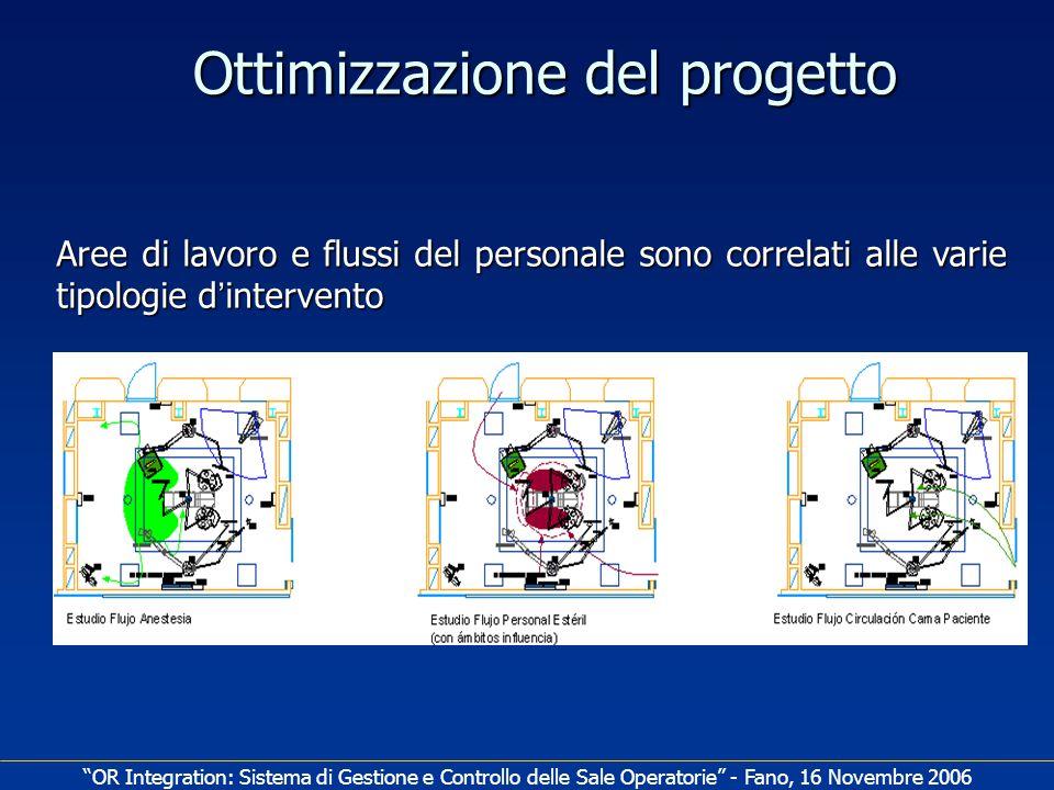 Ottimizzazione del progetto Aree di lavoro e flussi del personale sono correlati alle varie tipologie d ' intervento OR Integration: Sistema di Gestione e Controllo delle Sale Operatorie - Fano, 16 Novembre 2006